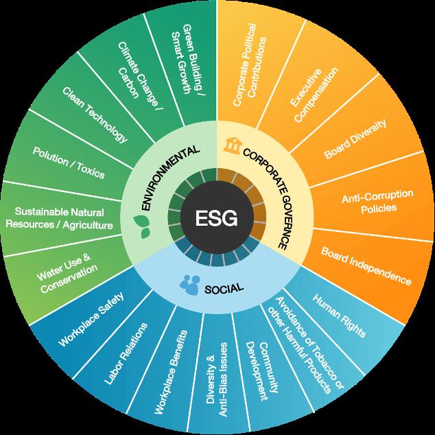 ลงทุนหุ้น ESG